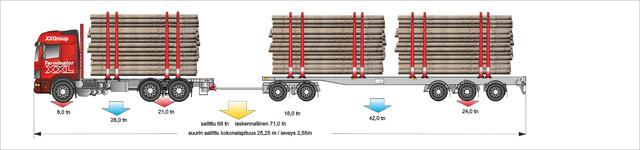 68 tonninen 3+5 yhdistelmä . Autossa kuormatilapituutta 7m ja vaunussa 12 m.