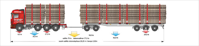 Kolmiakselinen nelikko (7m) ja viisiakselinen vaunu (12.5m) . 6 kpl kolmosnippua.