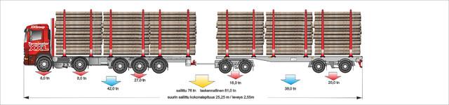 5+4 siirtoautovaihtoehto 76 tonnisten luokkaan.