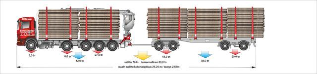 76 tonninen 9m/10,4m kuormatilalla ja neliakselisella vaunulla.
