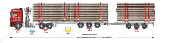 76 tonninen puoliperävaunun ja keskiakseliperävaunun yhdistelmä on saanut seurakseen kolmiakselisen Z nosturillisen rekkaveturin .