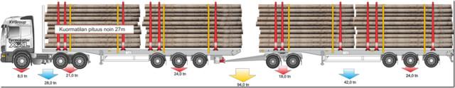 100 tonnisetkin tulossa - kilpailu alkaa rautapyörien kanssa. Luonnollista.
