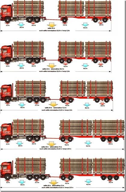 Nyky-yhdistelmien päivitys uusille kokonaispainoille tuo edullisimman vaihtoehtomallin siirtymäkaudelle 76 tonnisiin.