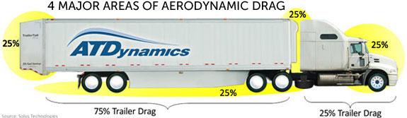 Ilmanvastusvoimien karkea jakaantuminen yhdistelmän eri osien ja auton ja trailerin osalle.
