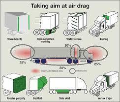 Ilmanvastusvoimien erityyppiset osatekijät puoliperävaunuyhdistelmässä.