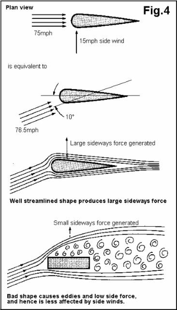 Puutavarayhdistelmän komponenttien ja alustaosien muotoilussa on otettava huomioon myös sivutuulikomponentit . Vaikeusastetta on, ja siksi jopa autotehtaat tutkivat pääosin vain  osatotuutta.