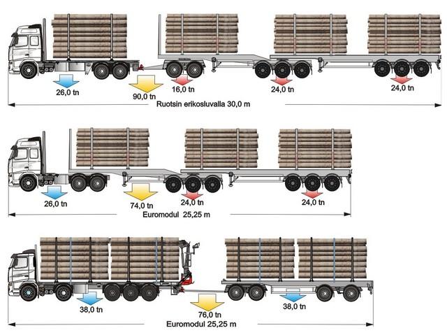 Ruotsin mallin suurtehoyhdidtelmät , kaksi ylintä , ovat tehokkaita myös polttoainekulutuksessa