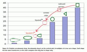 Profiilimuodon vaikutukset ajovastusvoimiin - Exten tolppamuoto on kohtalaisen hyvä !!!