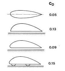 Puutavarayhdistelmässä on kaksi toisistaan täysin poikkeavaa ilmavastusmuotoa  =  tyhjä ja kuormattu,