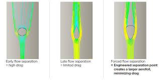 Virtausten pyörteily kerää osaltaan loiskuormaa rakenteisiin.